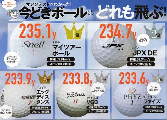 飛ぶゴルフボールランキング 非公認