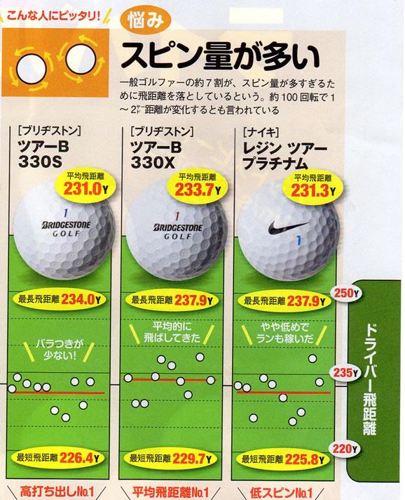 スピン量が多いゴルファー用