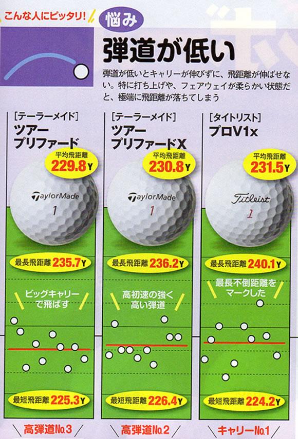 ボールの弾道が低いゴルファー