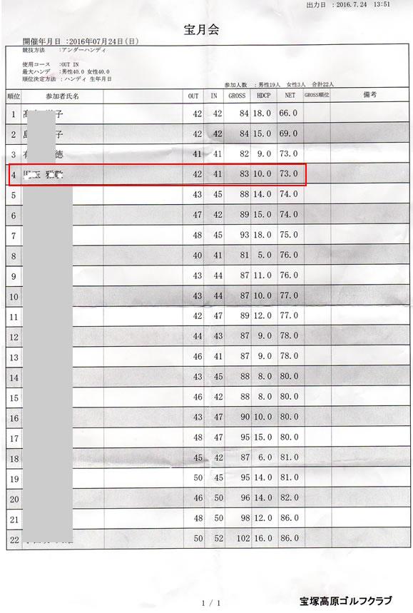 宝月会ゴルフコンペ成績表