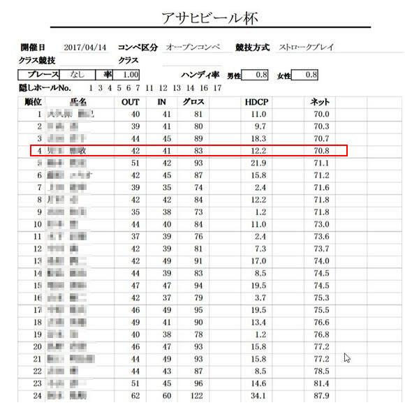 高槻ゴルフクラブ アサヒビール杯成績