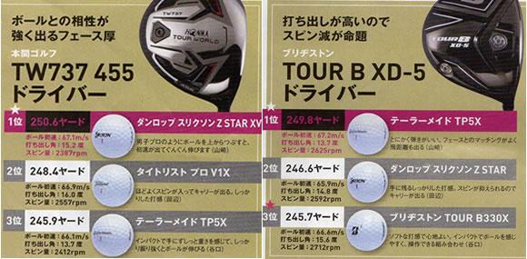 TW737ドライバー(本間ゴルフ)に合うボール