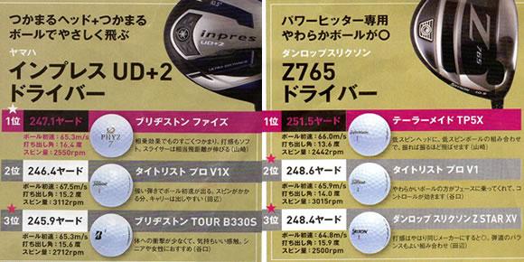 インプレス ud+2 ドライバーに合うボール