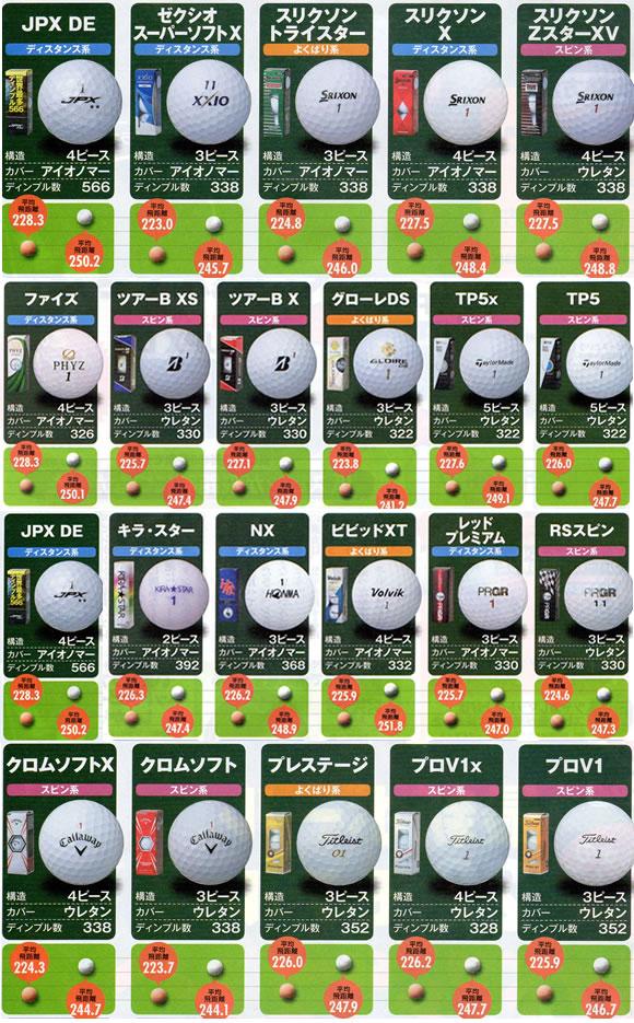ゴルフボールの選び方 自分のヘッドスピードで選ぶ