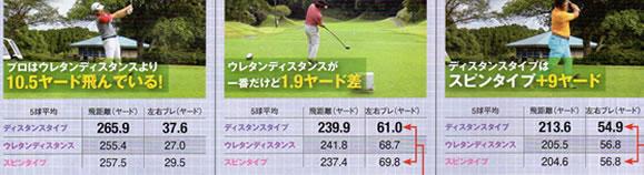 ゴルフボールの選び方 飛距離