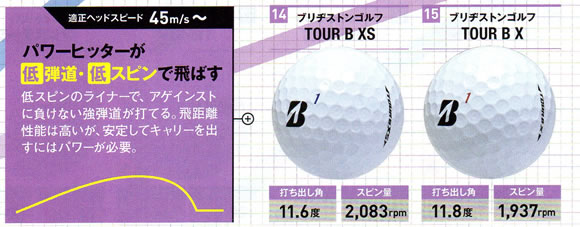 ゴルフボールの選び方 パワーヒッターボール低弾道・低スピン