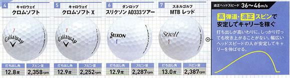 ゴルフボール 高弾道適正スピン