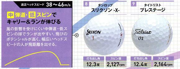 ゴルフボール 中弾道・低スピン