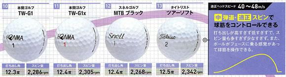 ゴルフボール 中弾道適正スピン