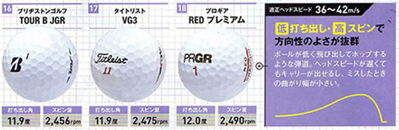 ゴルフボールの選び方 低い打ち出し高スピン