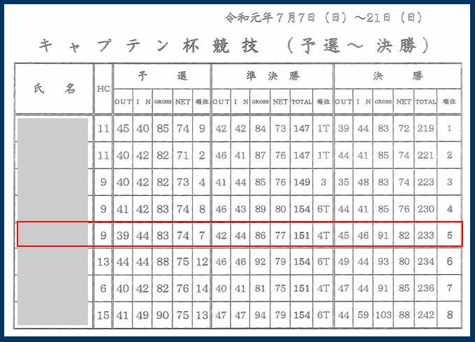 宝塚高原ゴルフクラブ キャプテン杯順位表